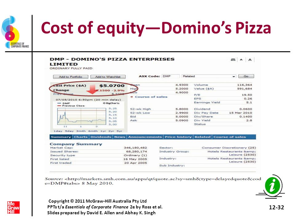 Cost of equityDominos Pizza 12-32 Copyright © 2011 McGraw-Hill Australia Pty Ltd PPTs t/a Essentials of Corporate Finance 2e by Ross et al. Slides pre