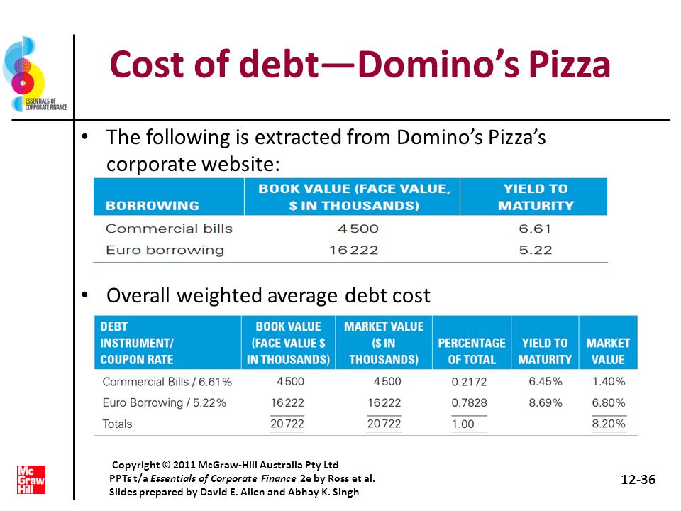 Cost of debtDominos Pizza The following is extracted from Dominos Pizzas corporate website: Overall weighted average debt cost 12-36 Copyright © 2011