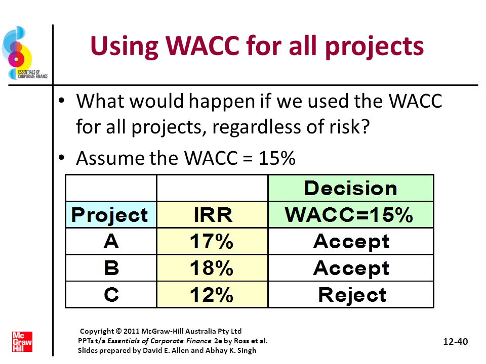 Using WACC for all projects What would happen if we used the WACC for all projects, regardless of risk? Assume the WACC = 15% 12-40 Copyright © 2011 M