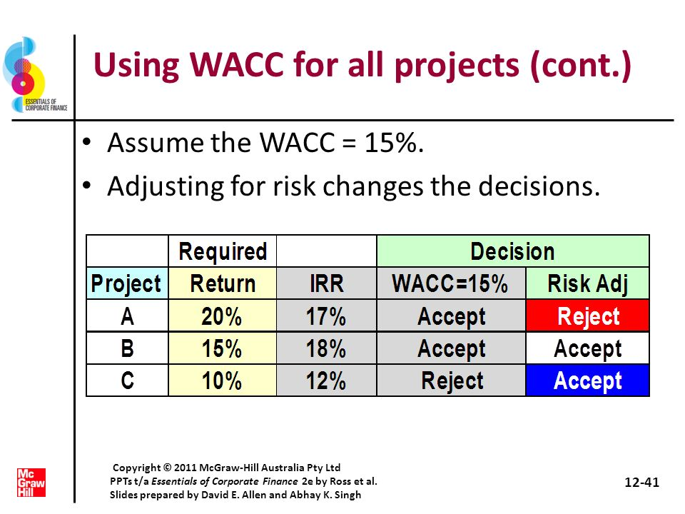 Using WACC for all projects (cont.) Assume the WACC = 15%. Adjusting for risk changes the decisions. 12-41 Copyright © 2011 McGraw-Hill Australia Pty