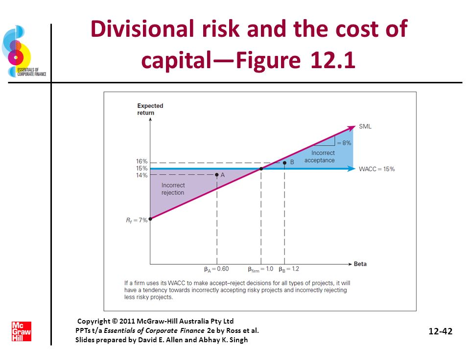 Divisional risk and the cost of capitalFigure 12.1 12-42 Copyright © 2011 McGraw-Hill Australia Pty Ltd PPTs t/a Essentials of Corporate Finance 2e by