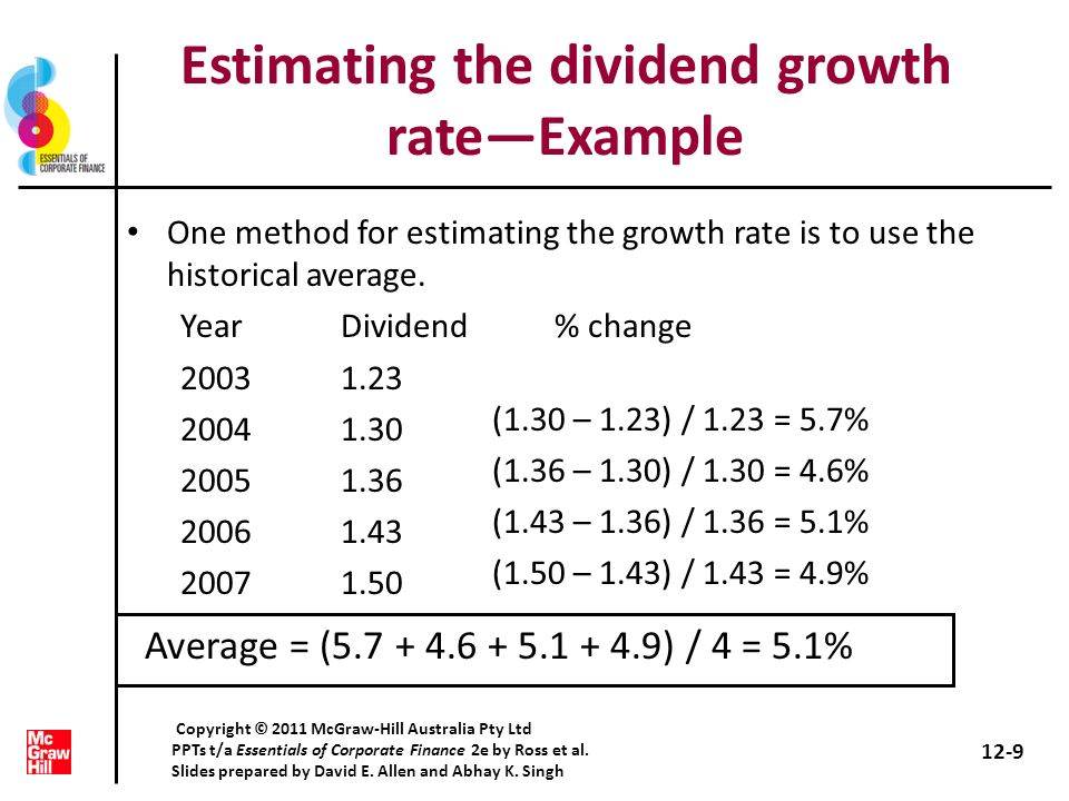 Advantages and disadvantages of dividend growth model method Advantageeasy to understand and use Disadvantages – Only applicable to companies currently paying dividends – Not applicable if dividends arent growing at a reasonably constant rate – Extremely sensitive to the estimated growth rate – Does not explicitly consider risk 12-10 Copyright © 2011 McGraw-Hill Australia Pty Ltd PPTs t/a Essentials of Corporate Finance 2e by Ross et al.