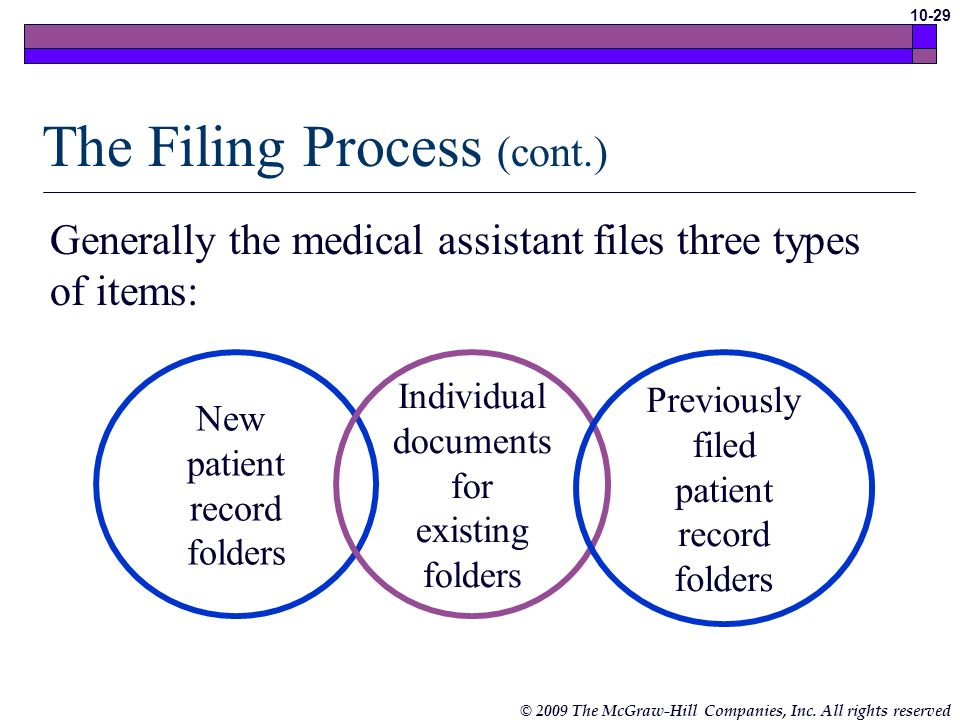 © 2009 The McGraw-Hill Companies, Inc. All rights reserved 10-28 The Filing Process Medical assistant responsibilities Pulling and filing patient reco