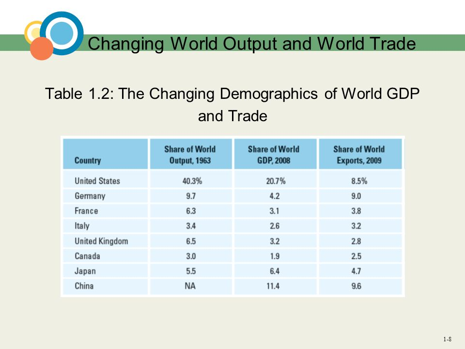 1-8 Changing World Output and World Trade Table 1.2: The Changing Demographics of World GDP and Trade