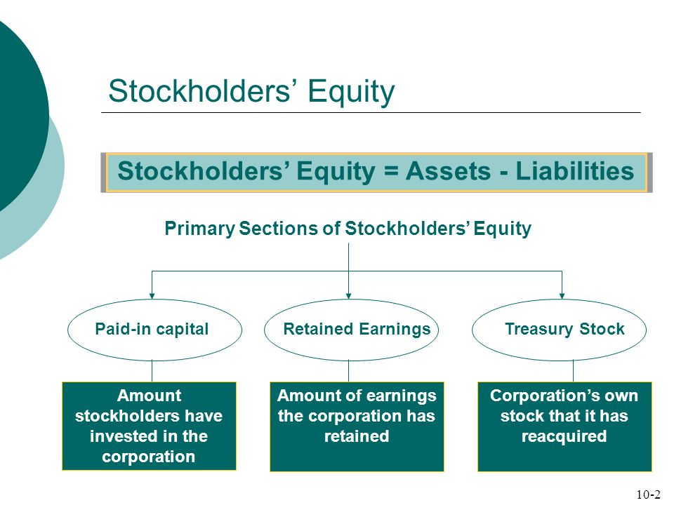Stockholders Equity Stockholders Equity = Assets - Liabilities Primary Sections of Stockholders Equity Paid-in capitalRetained EarningsTreasury Stock Amount stockholders have invested in the corporation Amount of earnings the corporation has retained Corporations own stock that it has reacquired 10-2
