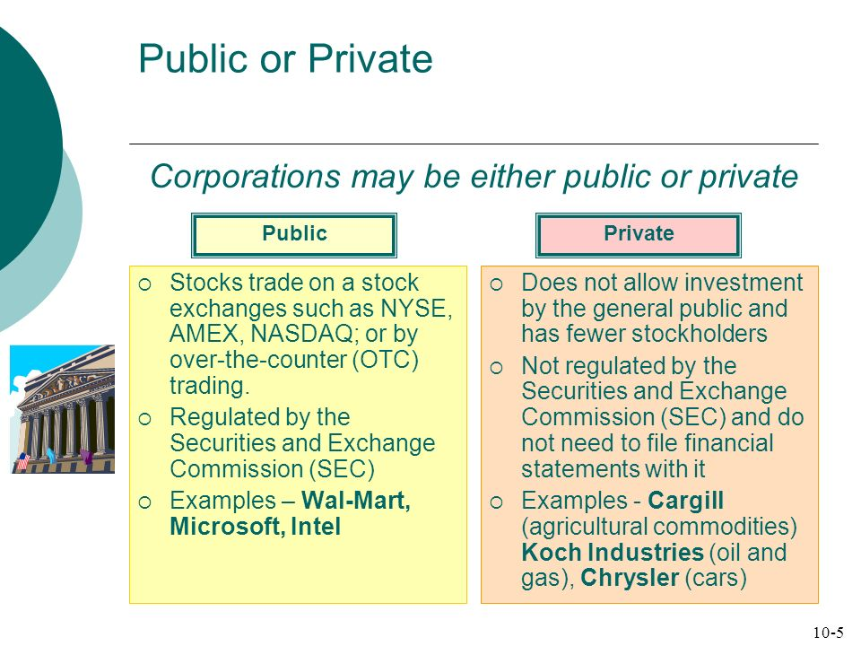 Public or Private Stocks trade on a stock exchanges such as NYSE, AMEX, NASDAQ; or by over-the-counter (OTC) trading. Regulated by the Securities and