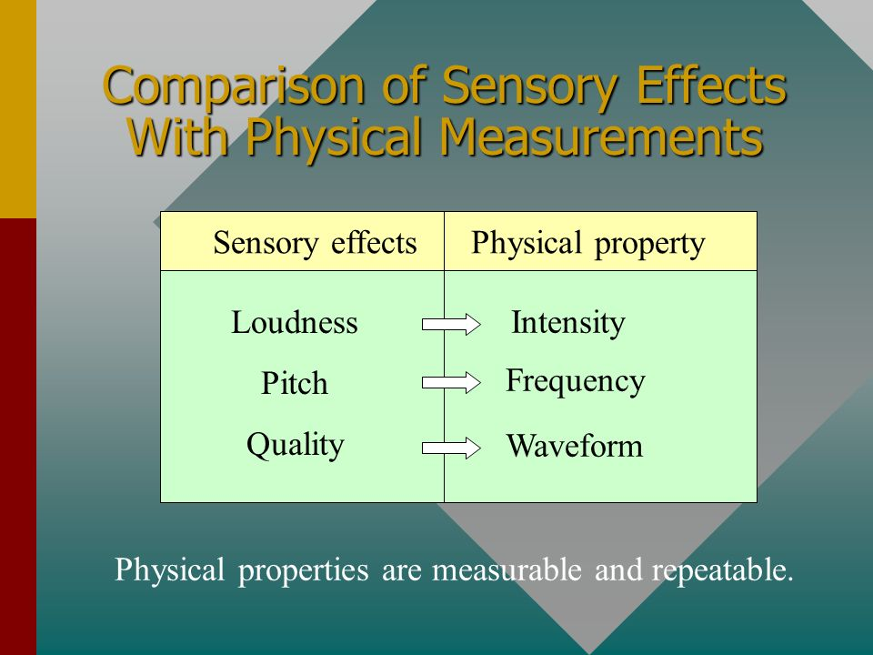 Comparison of Sensory Effects With Physical Measurements Sensory effects Physical property Loudness Pitch Quality Intensity Frequency Waveform Physical properties are measurable and repeatable.