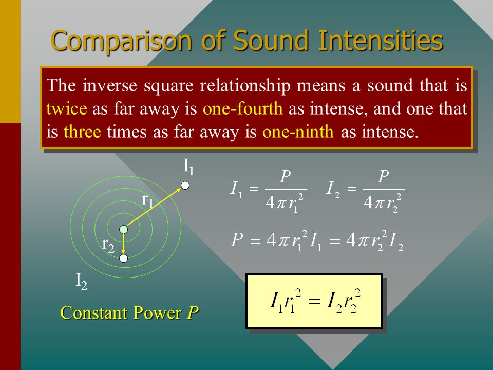 Comparison of Sound Intensities The inverse square relationship means a sound that is twice as far away is one-fourth as intense, and one that is three times as far away is one-ninth as intense.