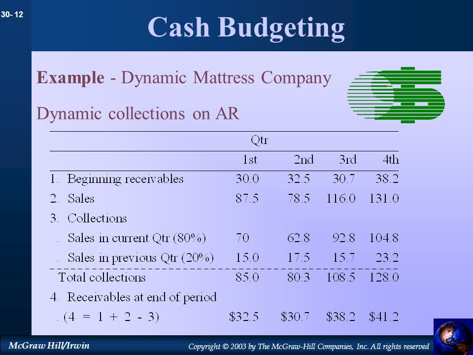30- 12 McGraw Hill/Irwin Copyright © 2003 by The McGraw-Hill Companies, Inc. All rights reserved Cash Budgeting Example - Dynamic Mattress Company Dyn