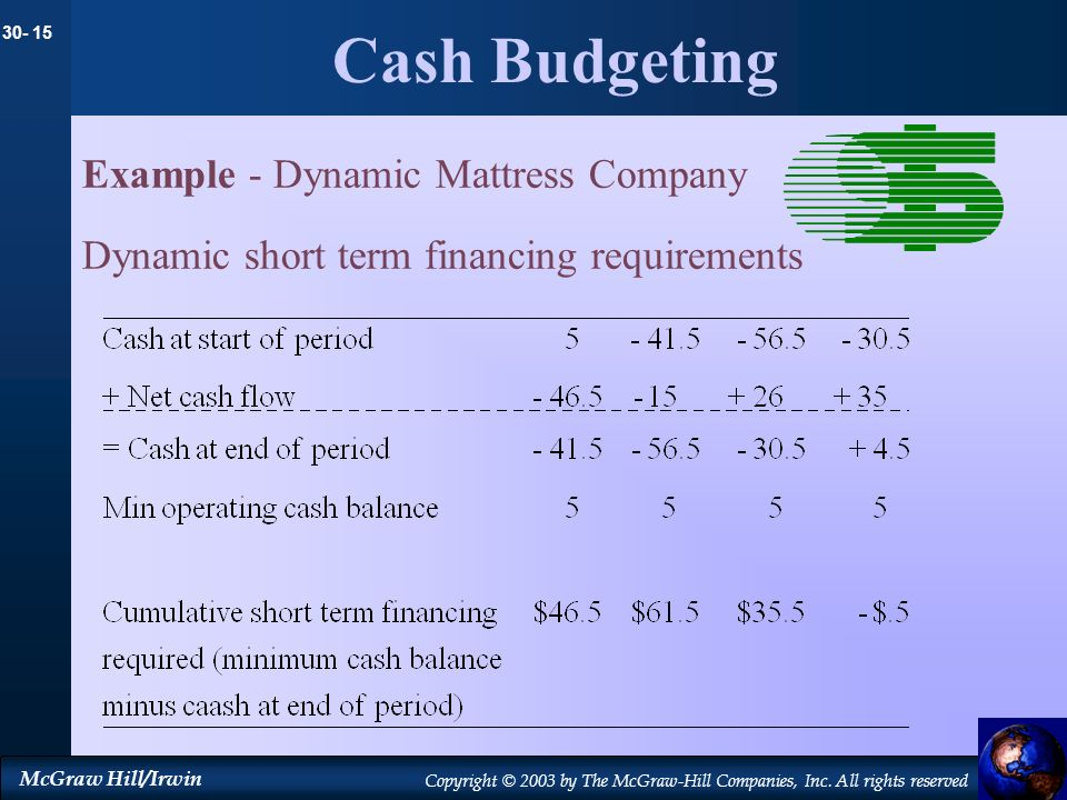 30- 15 McGraw Hill/Irwin Copyright © 2003 by The McGraw-Hill Companies, Inc. All rights reserved Cash Budgeting Example - Dynamic Mattress Company Dyn