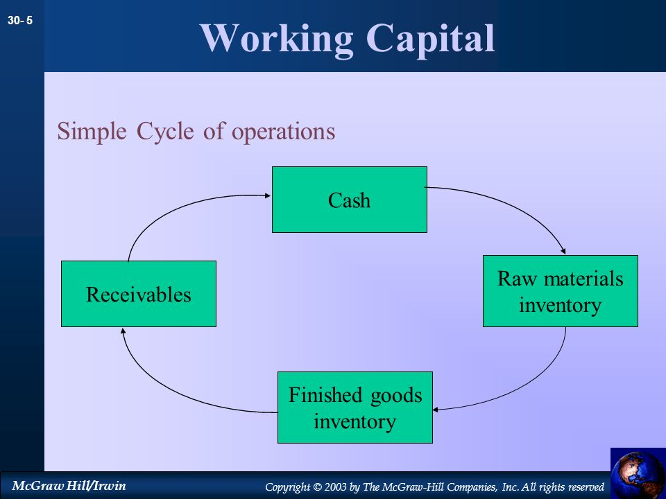 30- 5 McGraw Hill/Irwin Copyright © 2003 by The McGraw-Hill Companies, Inc. All rights reserved Working Capital Simple Cycle of operations Cash Finish