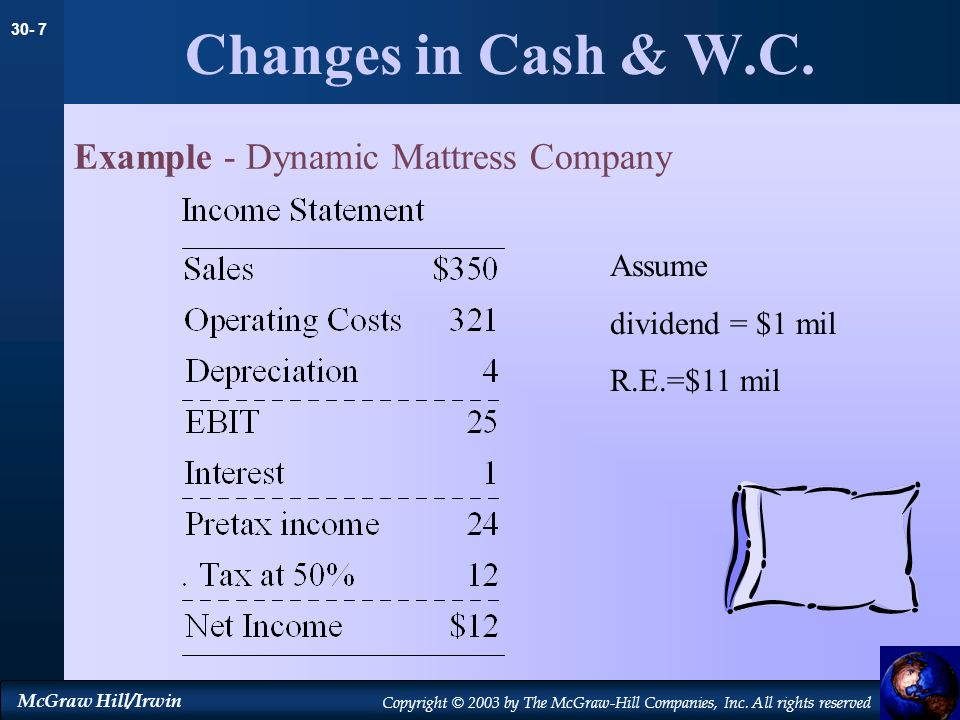 30- 7 McGraw Hill/Irwin Copyright © 2003 by The McGraw-Hill Companies, Inc. All rights reserved Changes in Cash & W.C. Example - Dynamic Mattress Comp