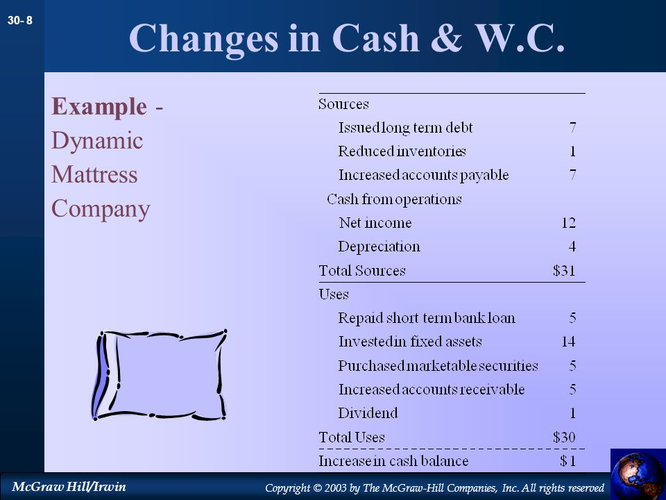 30- 8 McGraw Hill/Irwin Copyright © 2003 by The McGraw-Hill Companies, Inc. All rights reserved Changes in Cash & W.C. Example - Dynamic Mattress Comp