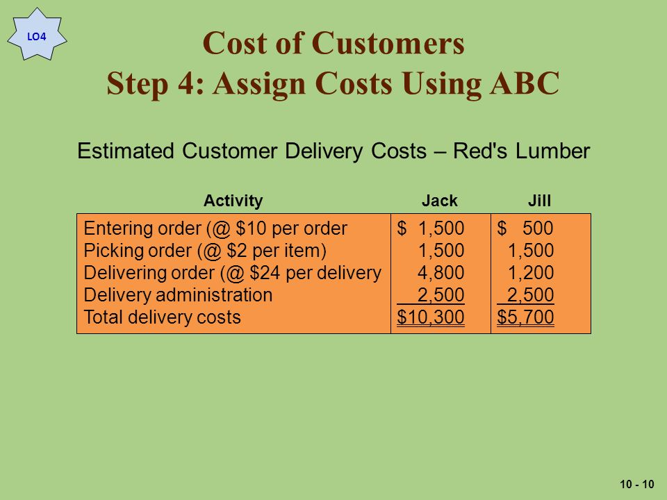 Cost of Customers Step 4: Assign Costs Using ABC LO4 Entering order $10 per order Picking order $2 per item) Delivering order $24 per delivery Delivery administration Total delivery costs $ 1,500 1,500 4,800 2,500 $10,300 $ 500 1,500 1,200 2,500 $5,700 JackJillActivity Estimated Customer Delivery Costs – Red s Lumber