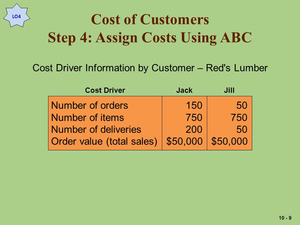 Cost of Customers Step 4: Assign Costs Using ABC LO4 Cost Driver Information by Customer – Red s Lumber Number of orders Number of items Number of deliveries Order value (total sales) $50, $50,000 JackJillCost Driver