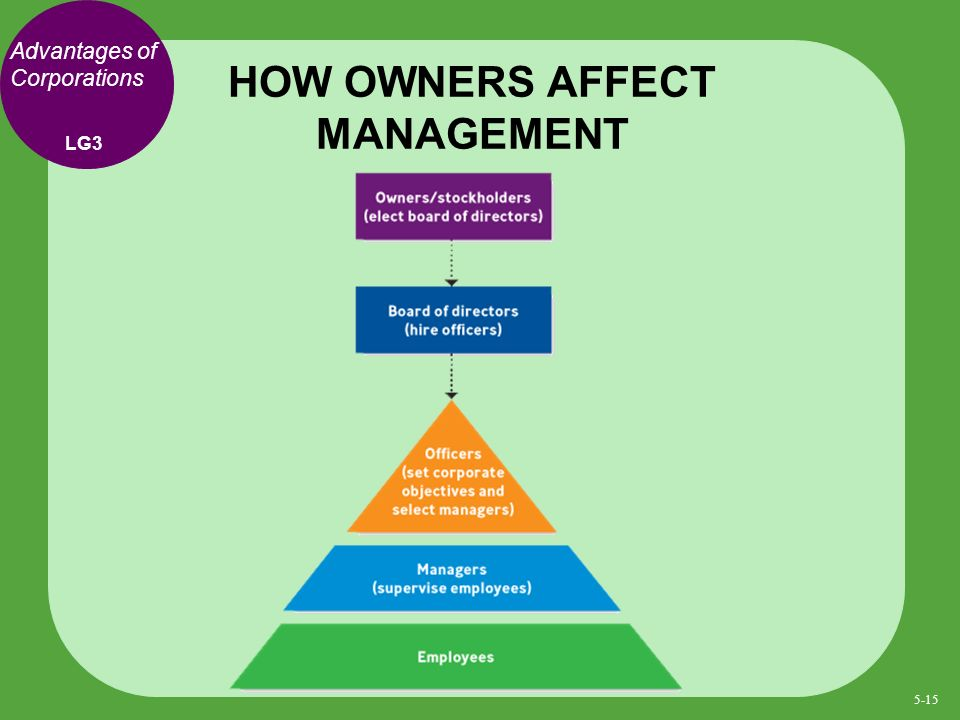 HOW OWNERS AFFECT MANAGEMENT LG3 Advantages of Corporations 5-15