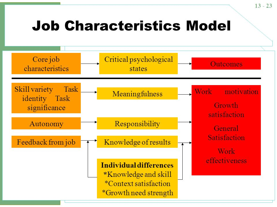 13 - 23 Job Characteristics Model Critical psychological states Meaningfulness Responsibility Knowledge of results Individual differences *Knowledge a