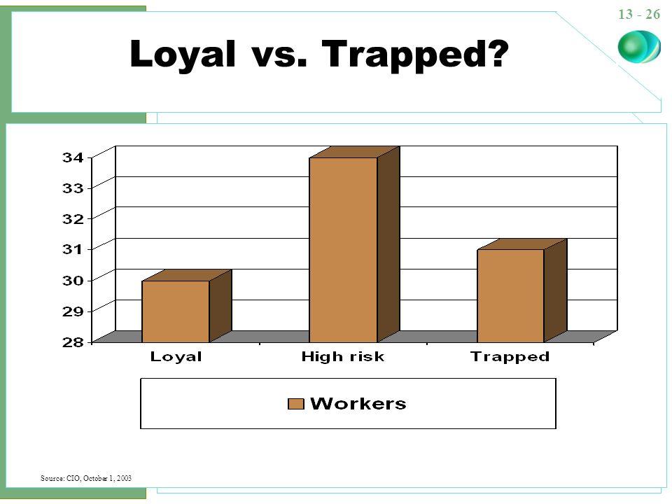 13 - 26 Loyal vs. Trapped? Source: CIO, October 1, 2003