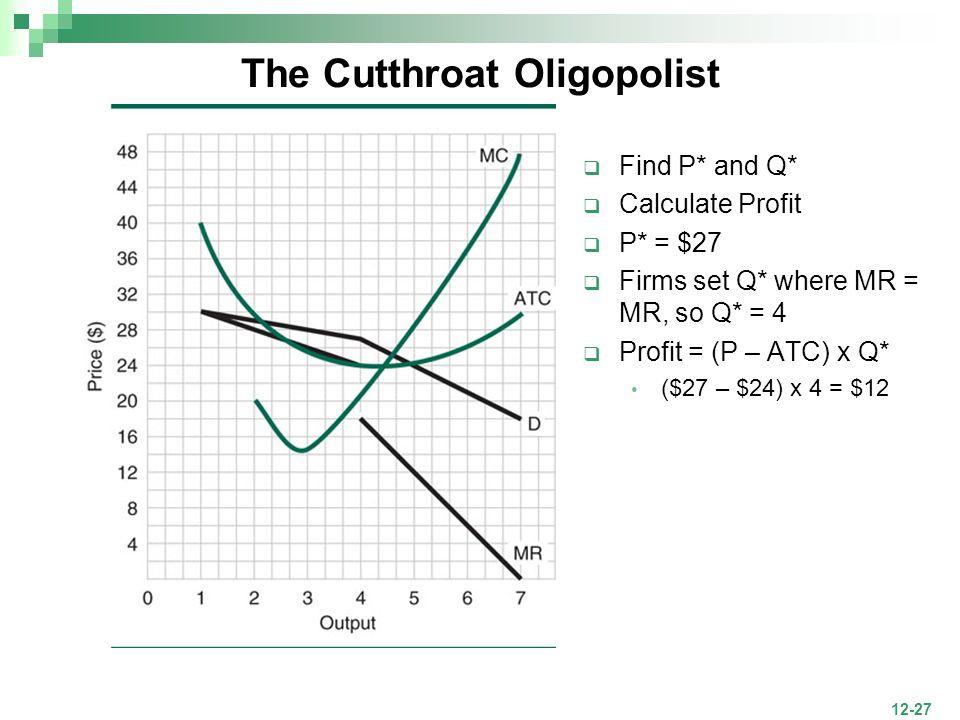 12-27 The Cutthroat Oligopolist Find P* and Q* Calculate Profit P* = $27 Firms set Q* where MR = MR, so Q* = 4 Profit = (P – ATC) x Q* ($27 – $24) x 4