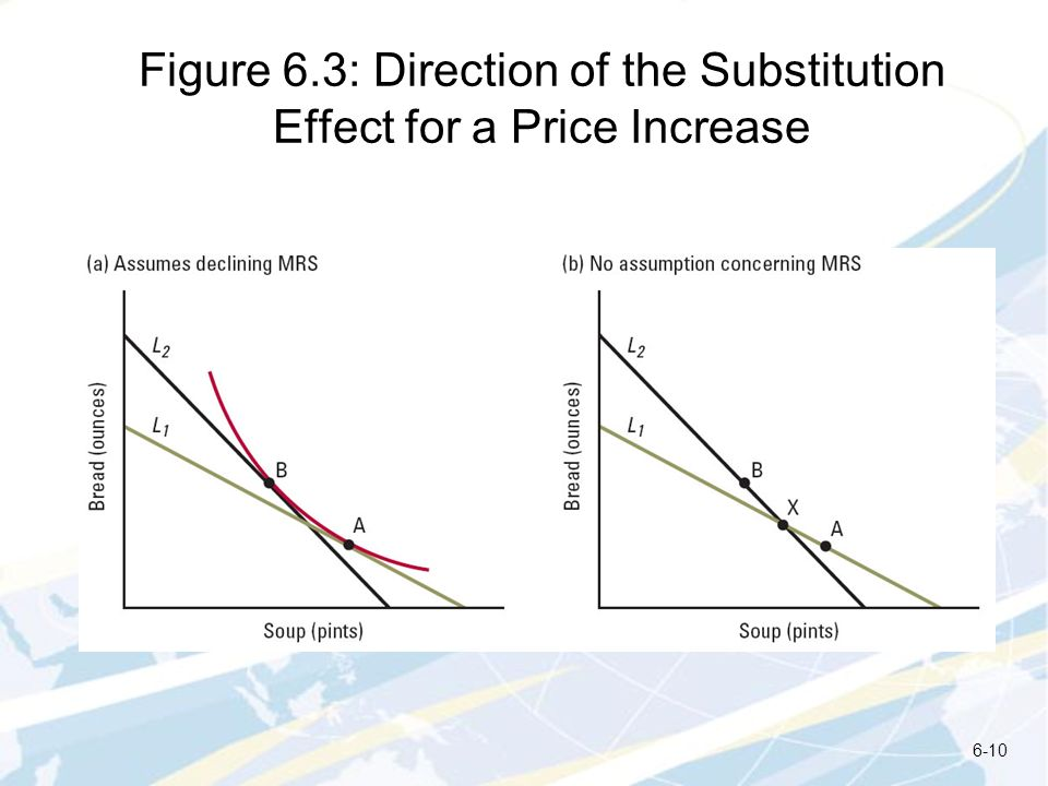 Figure 6.3: Direction of the Substitution Effect for a Price Increase 6-10