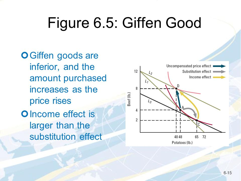 Figure 6.5: Giffen Good Giffen goods are inferior, and the amount purchased increases as the price rises Income effect is larger than the substitution