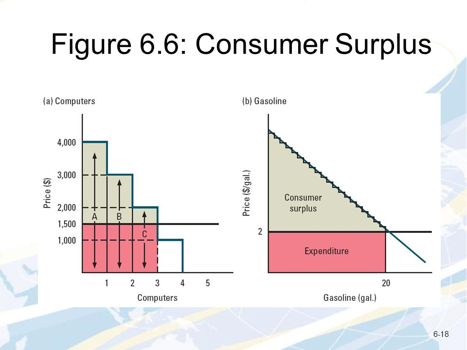 Figure 6.6: Consumer Surplus 6-18