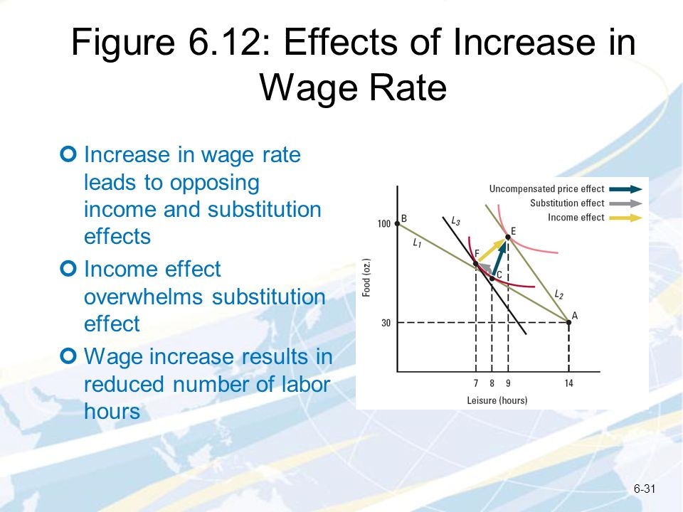 Figure 6.12: Effects of Increase in Wage Rate Increase in wage rate leads to opposing income and substitution effects Income effect overwhelms substit