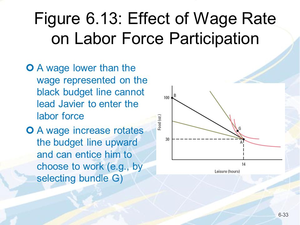 Figure 6.13: Effect of Wage Rate on Labor Force Participation A wage lower than the wage represented on the black budget line cannot lead Javier to en