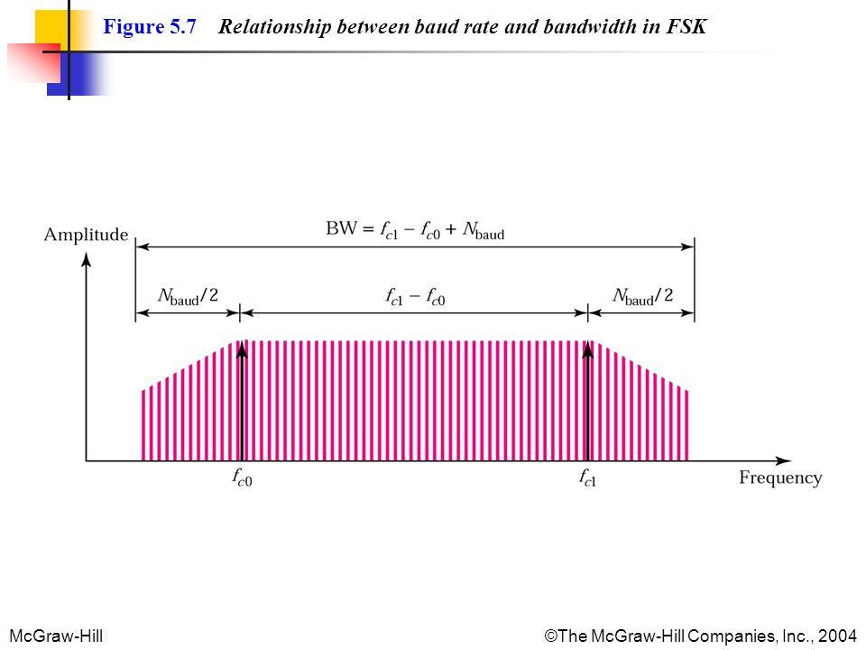 McGraw-Hill©The McGraw-Hill Companies, Inc., 2004 Figure 5.7 Relationship between baud rate and bandwidth in FSK