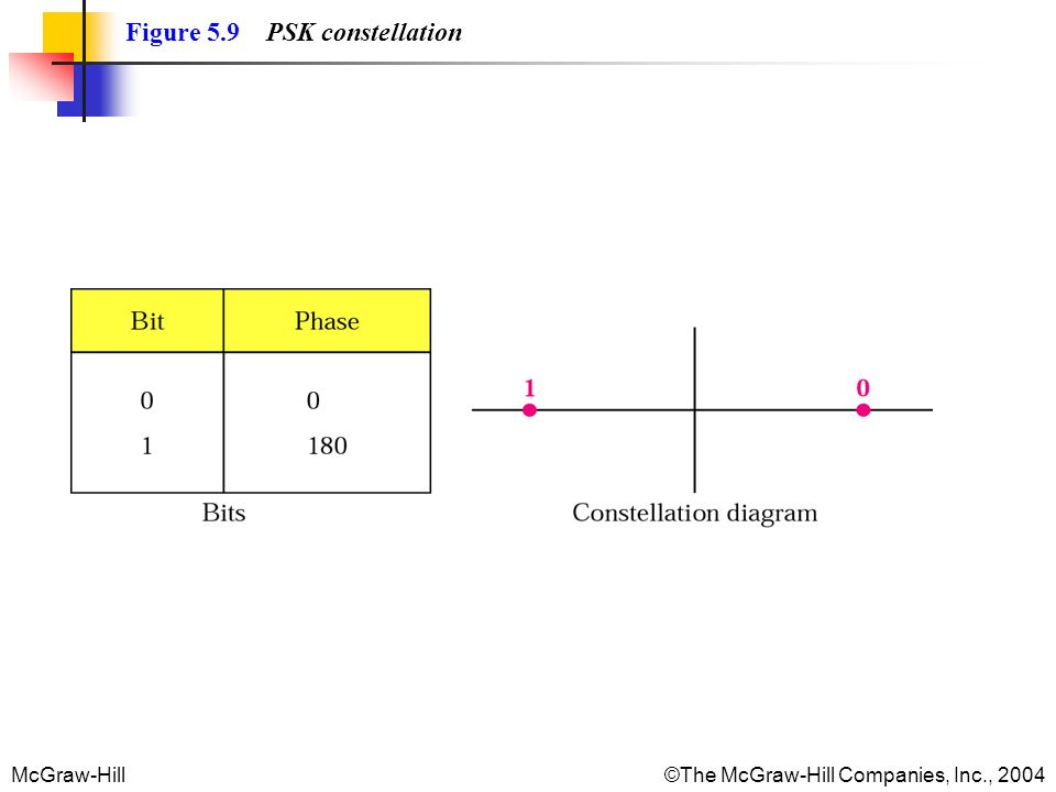 McGraw-Hill©The McGraw-Hill Companies, Inc., 2004 Figure 5.9 PSK constellation