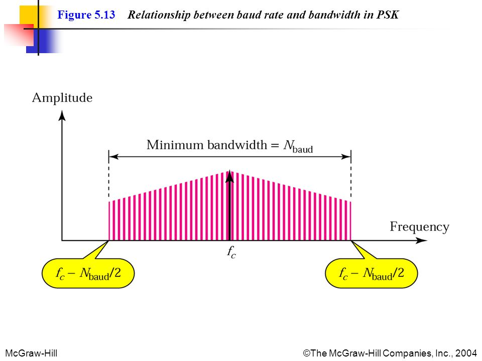 McGraw-Hill©The McGraw-Hill Companies, Inc., 2004 Figure 5.13 Relationship between baud rate and bandwidth in PSK