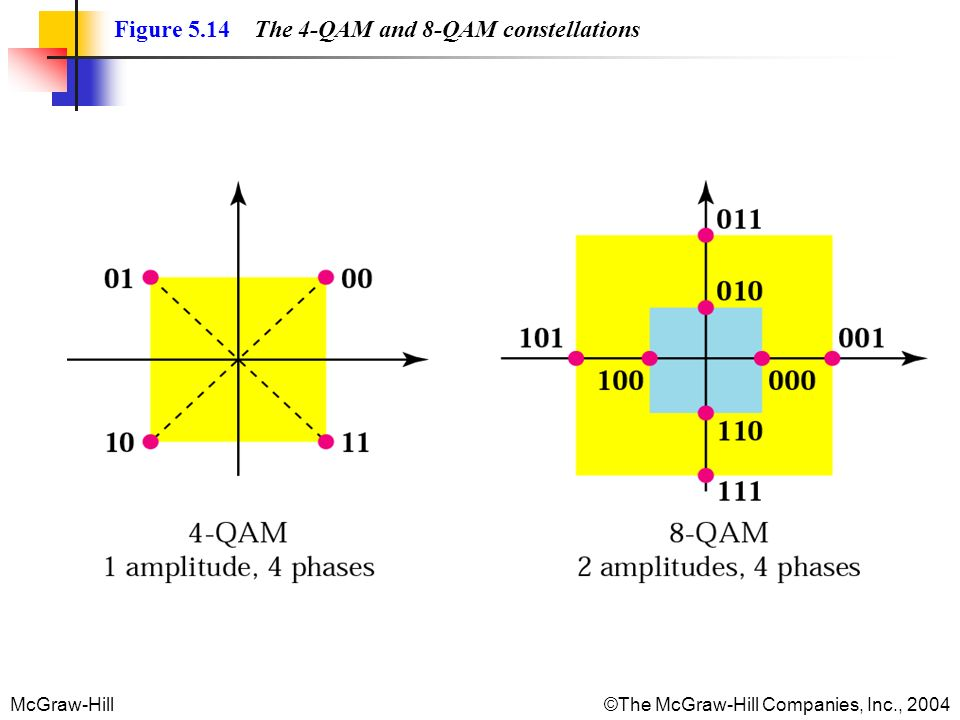McGraw-Hill©The McGraw-Hill Companies, Inc., 2004 Figure 5.14 The 4-QAM and 8-QAM constellations