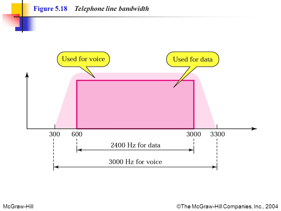 McGraw-Hill©The McGraw-Hill Companies, Inc., 2004 Figure 5.18 Telephone line bandwidth