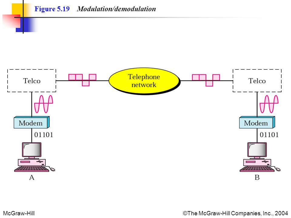 McGraw-Hill©The McGraw-Hill Companies, Inc., 2004 Figure 5.19 Modulation/demodulation