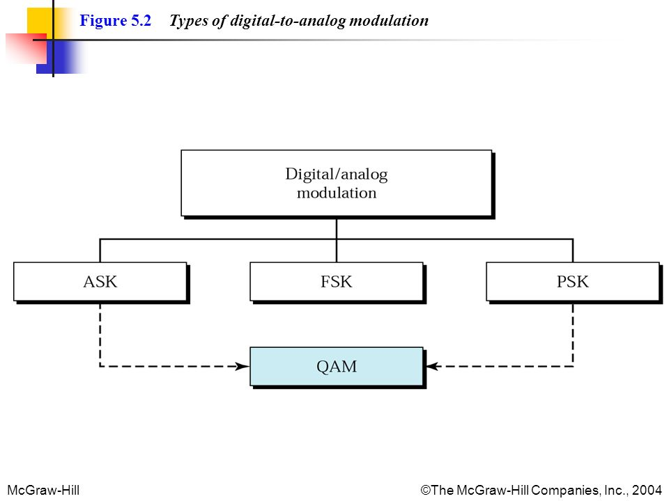 McGraw-Hill©The McGraw-Hill Companies, Inc., 2004 Figure 5.2 Types of digital-to-analog modulation