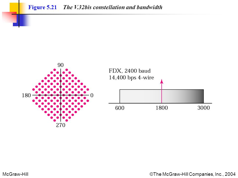 McGraw-Hill©The McGraw-Hill Companies, Inc., 2004 Figure 5.21 The V.32bis constellation and bandwidth