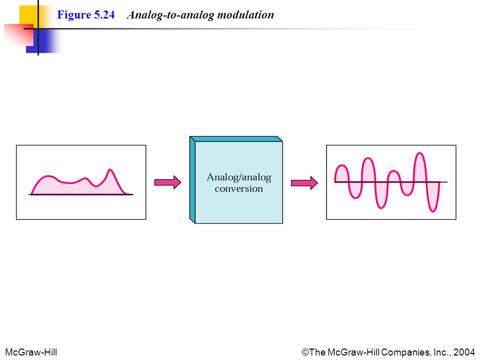 McGraw-Hill©The McGraw-Hill Companies, Inc., 2004 Figure 5.24 Analog-to-analog modulation