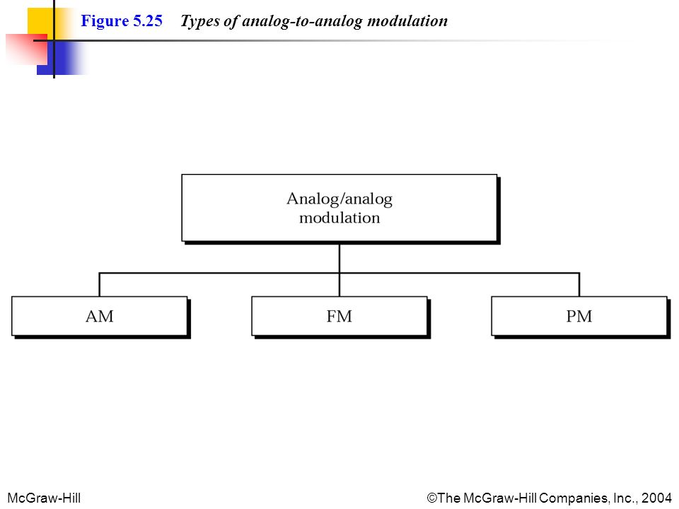 McGraw-Hill©The McGraw-Hill Companies, Inc., 2004 Figure 5.25 Types of analog-to-analog modulation