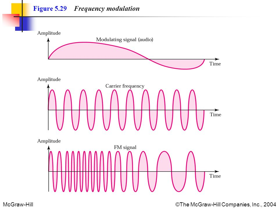 McGraw-Hill©The McGraw-Hill Companies, Inc., 2004 Figure 5.29 Frequency modulation