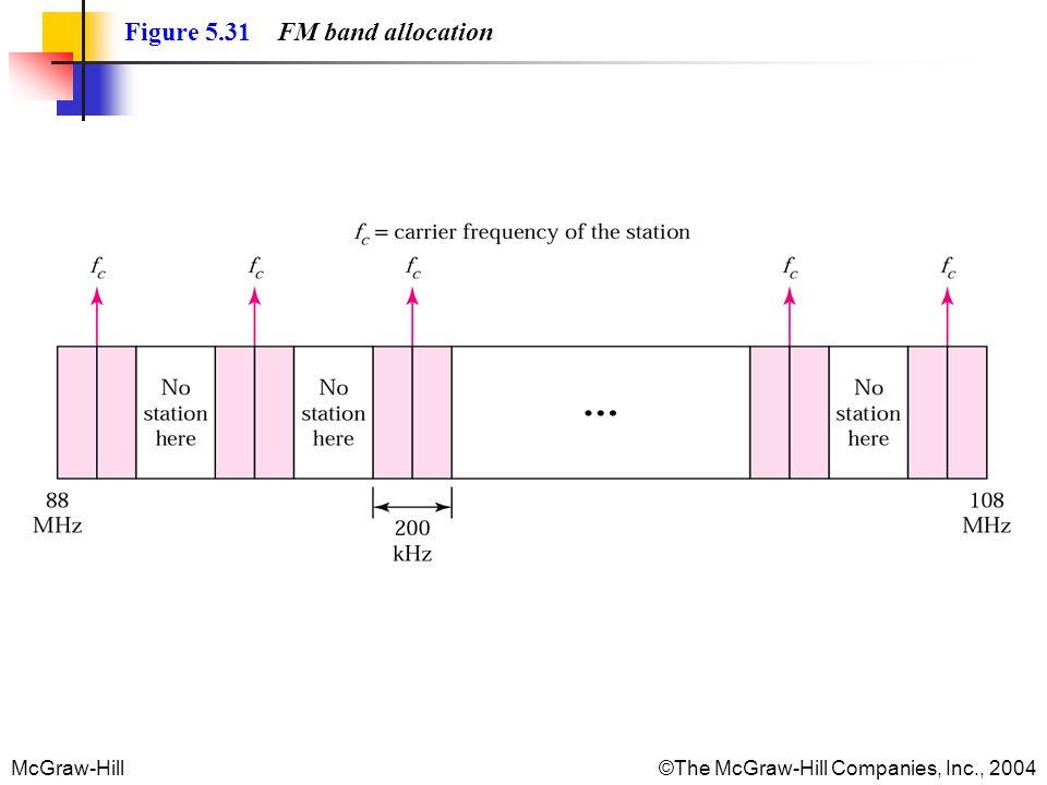 McGraw-Hill©The McGraw-Hill Companies, Inc., 2004 Figure 5.31 FM band allocation