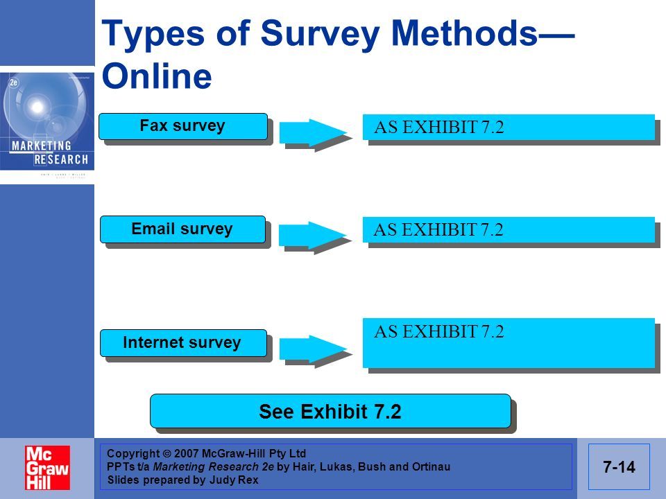 Copyright 2007 McGraw-Hill Pty Ltd PPTs t/a Marketing Research 2e by Hair, Lukas, Bush and Ortinau Slides prepared by Judy Rex 7-14 Types of Survey Me