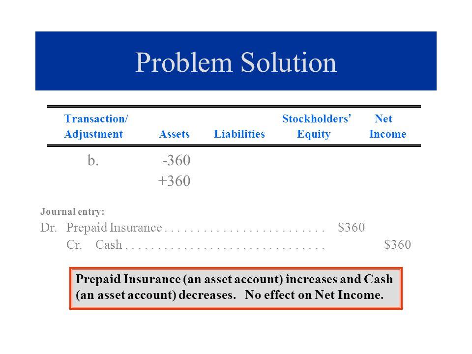 Problem Solution Transaction/ Stockholders Net Adjustment Assets Liabilities Equity Income b. -360 +360 Journal entry: Dr. Prepaid Insurance..........
