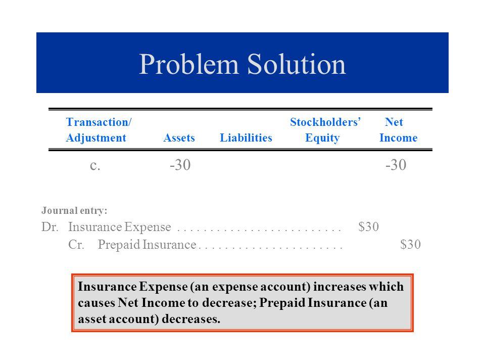 Problem Solution Transaction/ Stockholders Net Adjustment Assets Liabilities Equity Income c. -30 -30 Journal entry: Dr. Insurance Expense............