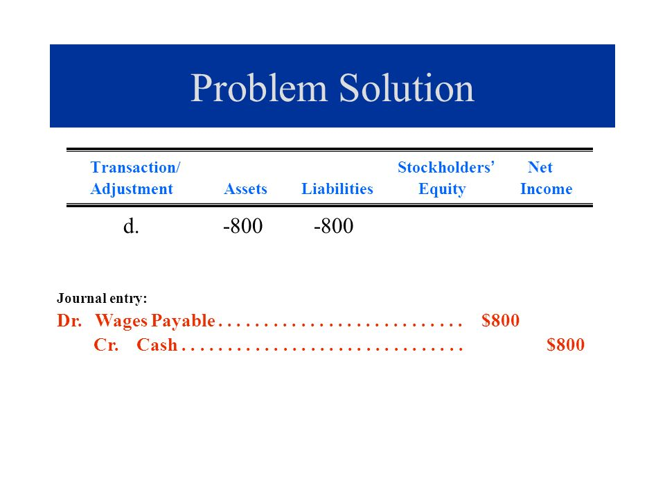Problem Solution Transaction/ Stockholders Net Adjustment Assets Liabilities Equity Income d. -800 -800 Journal entry: Dr. Wages Payable..............