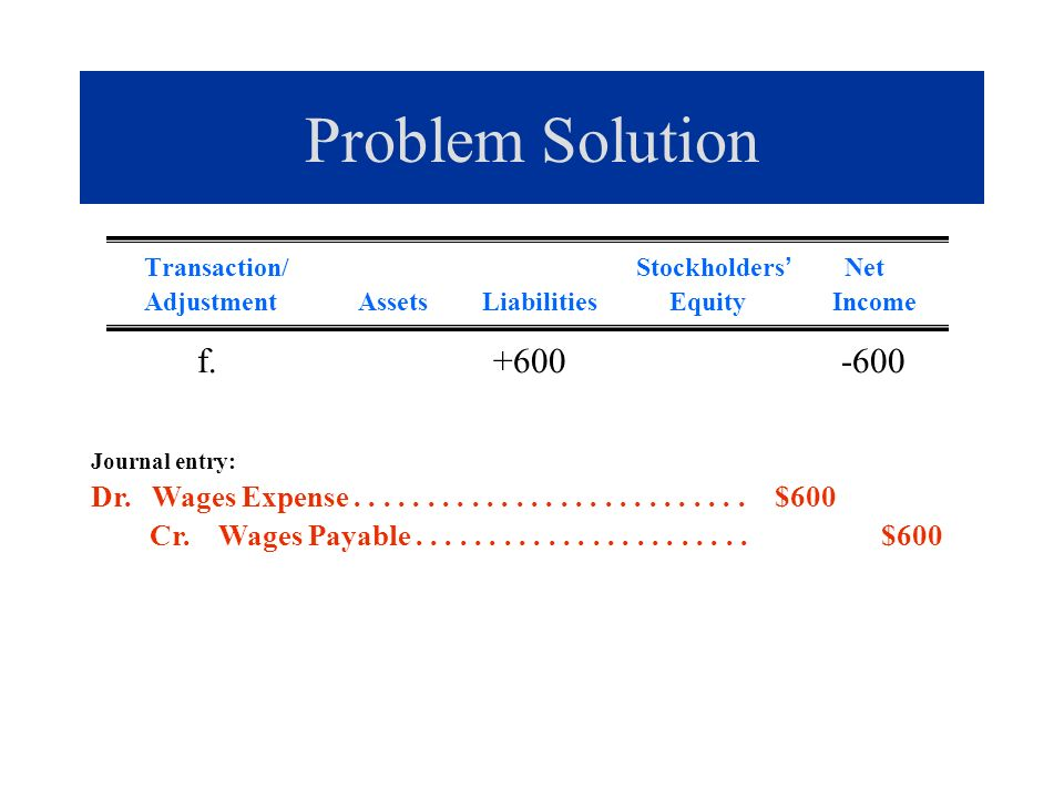 Problem Solution Transaction/ Stockholders Net Adjustment Assets Liabilities Equity Income f. +600 -600 Journal entry: Dr. Wages Expense..............