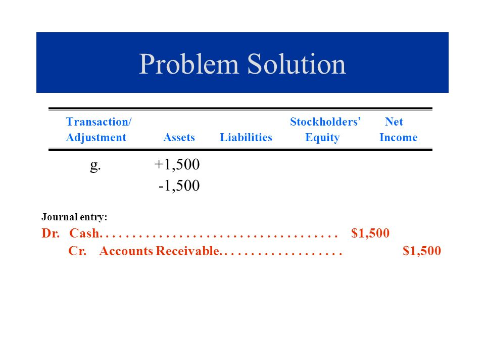Problem Solution Transaction/ Stockholders Net Adjustment Assets Liabilities Equity Income g.