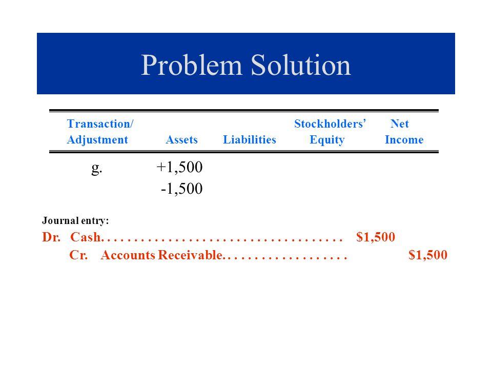 Problem Solution Transaction/ Stockholders Net Adjustment Assets Liabilities Equity Income g. +1,500 -1,500 Journal entry: Dr. Cash...................