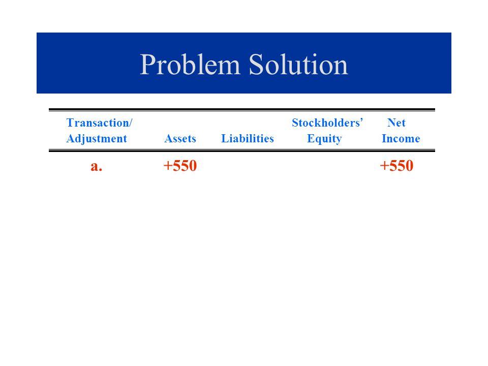 Problem Solution Transaction/ Stockholders Net Adjustment Assets Liabilities Equity Income a. +550 +550