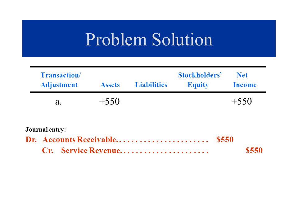 Problem Solution Transaction/ Stockholders Net Adjustment Assets Liabilities Equity Income a. +550 +550 Journal entry: Dr. Accounts Receivable........