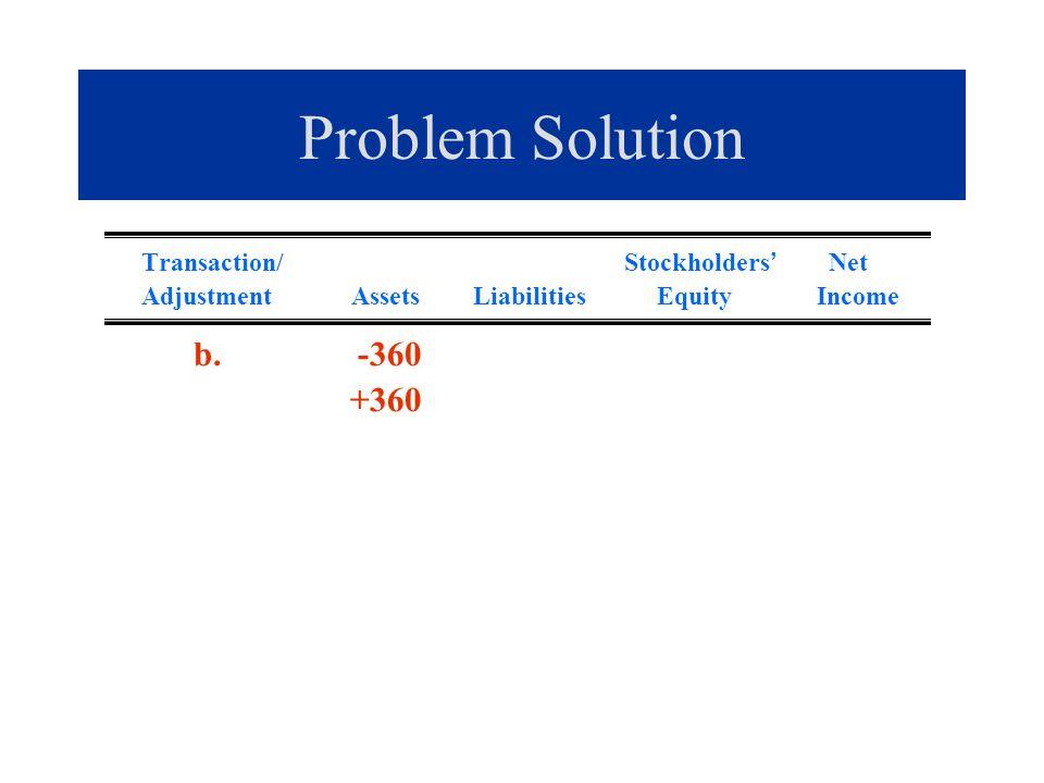 Problem Solution Transaction/ Stockholders Net Adjustment Assets Liabilities Equity Income b. -360 +360
